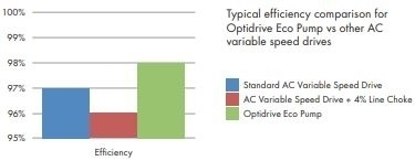 Invertek ECO drives - energoresursu efektīva pārvaldība-7
