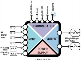 JAUNUMS - multifunkcionālais Z-LTE 4G/LTE ir klāt!-1