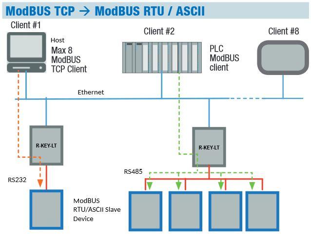 Modbus RTU caur esošu Ethernet tīklu-2