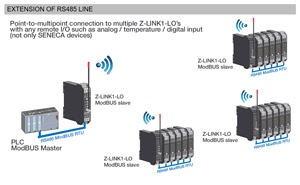 Z-LINK1-LO LoRa bezvadu komunikācijas interfeiss modulis-7