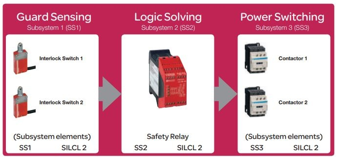 Schneider Electric drošības komponentes-4