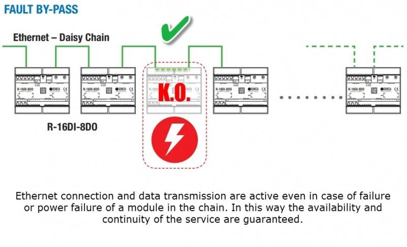 SENECA R16DI-8DO I/O modulis ar 2x Ethernet portiem-1