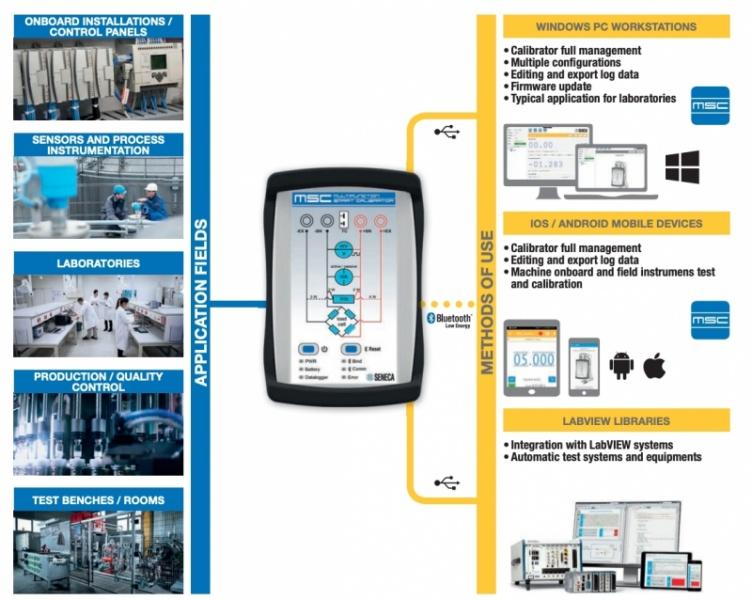 Visas mērīšanas un kalibrēšanas darbības vienā instrumentā - unikāls produkts no SENECA-6