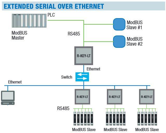 Modbus RTU caur esošu Ethernet tīklu-1