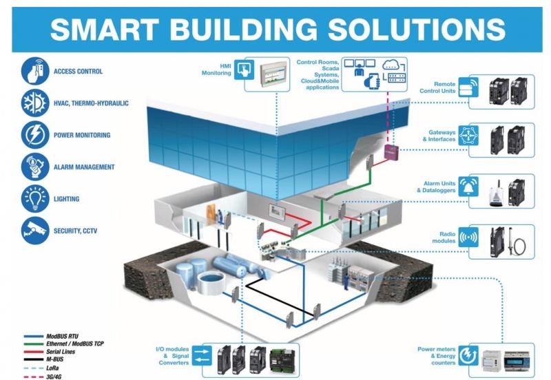 Seneca produkti BMS sistēmām-1