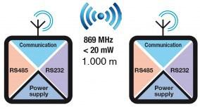 Z-LINK1-LO LoRa bezvadu komunikācijas interfeiss modulis-1