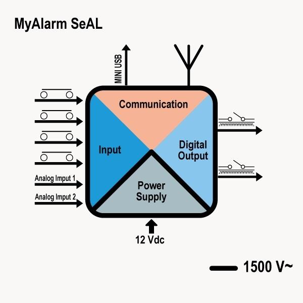 Jaunais SENECA GSM kontrolleris MyALARM SeAL-4