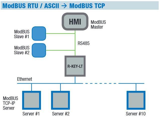 Modbus RTU caur esošu Ethernet tīklu-3