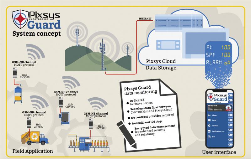 Pixsys Guard un CNV580 IIot-plug&play-0