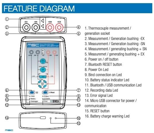 Visas mērīšanas un kalibrēšanas darbības vienā instrumentā - unikāls produkts no SENECA-3