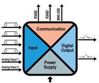 Combined I / O systems