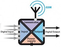 GSM ierīces